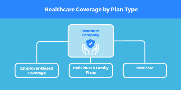 View Plans And Pricing Or Call Unitedhealthcare At