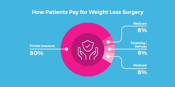 Financing Weight Loss Surgery All You Need To Know Bariatric