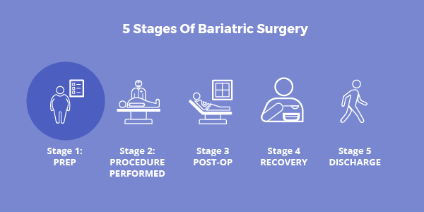 Bariatric Surgery Hospital Stay